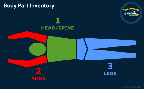 Path - FP Body Part Inventory