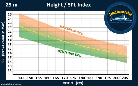 Height SPL graph 25mB