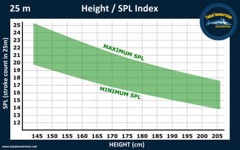 Height SPL graph 25mD