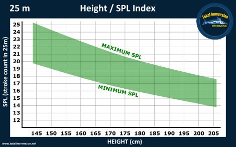 Height SPL graph 25mD