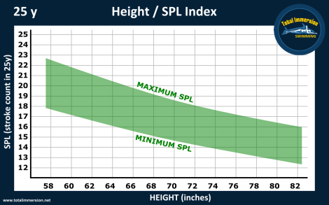 Height SPL graph 25yD
