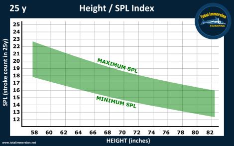 Height SPL graph 25yD