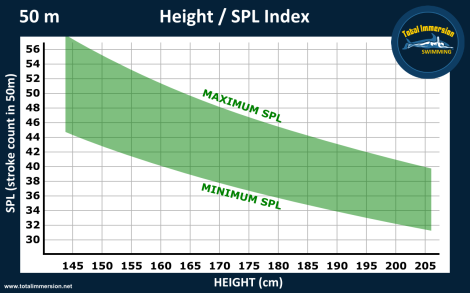 Height SPL graph 50mD
