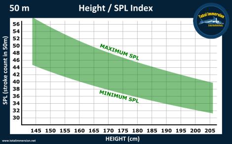 Height SPL graph 50mD