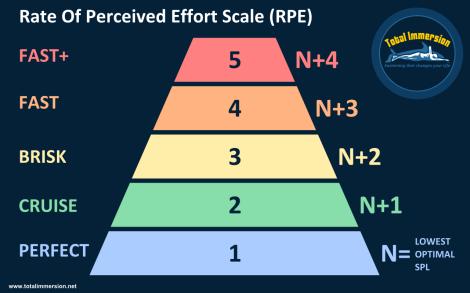 TI-RPE-Scale