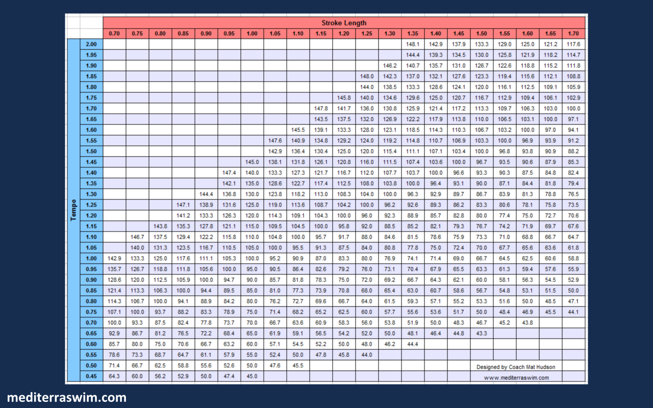 Pace Combinations For Open Water – Marathon Pace Chart